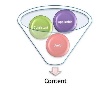 Essay Solution: Social media marketing dissertation