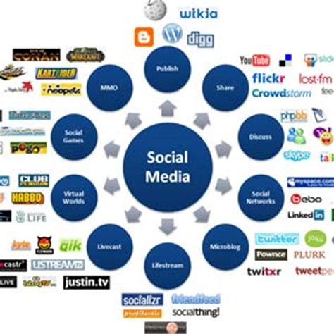 Research paper about social media marketing